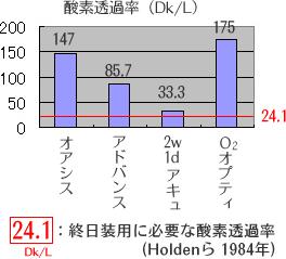 24.1Dk/L:終日装用に必要な酸素透過率 Holdenら 1984年